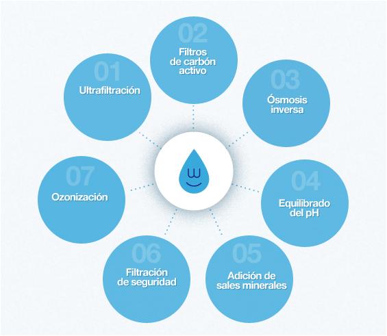 Bebida refrescante Aquaservice