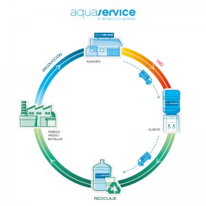 Instagram Sostenibilidad Aquaservice