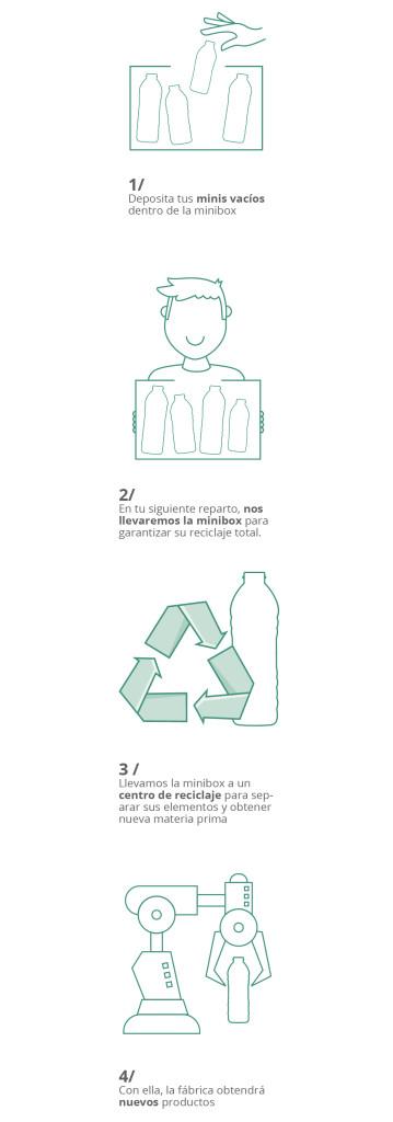 minibox y sus fases de reciclaje